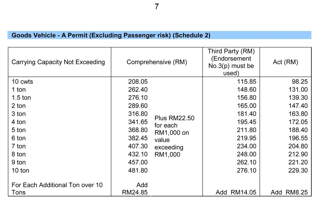 Malaysia motor vehicle insurance malaysia auto insurance and motor tariff 2013 premium schedules altavistaventures Image collections